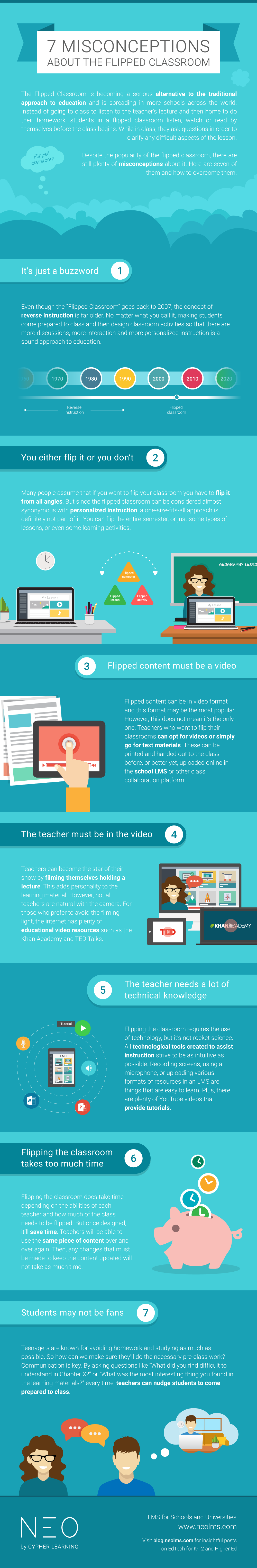 7 Misconceptions about the flipped classroom